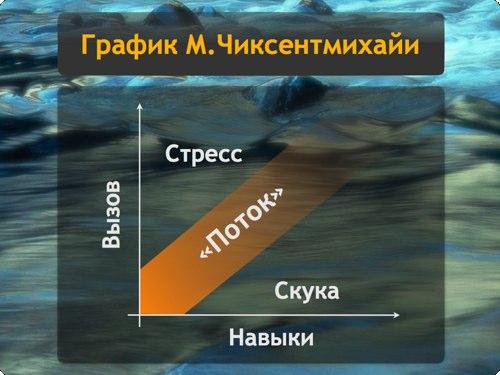 График потока